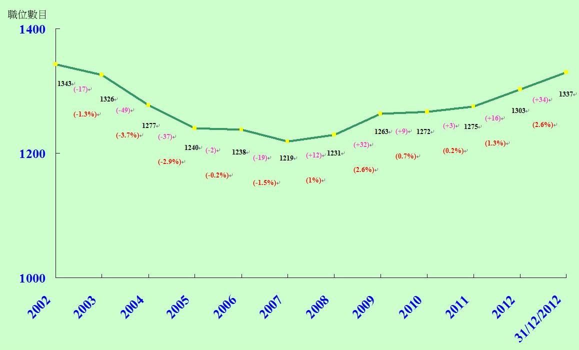 運輸資料年報 2013 - 第二章 運輸管理